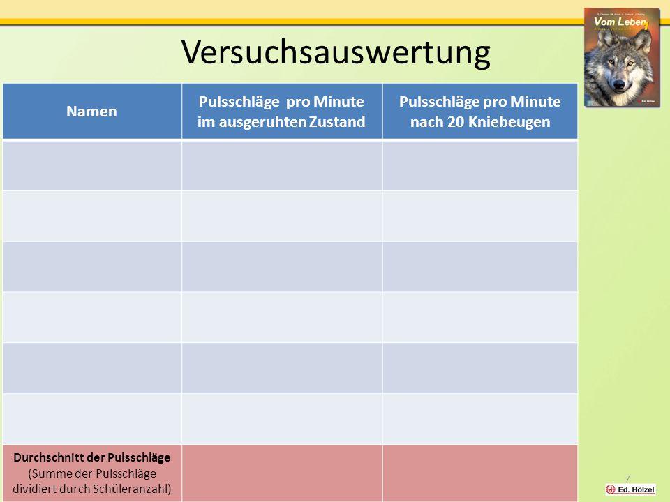Versuchsauswertung Namen Pulsschläge pro Minute im ausgeruhten Zustand Pulsschläge pro Minute nach 20 Kniebeugen Durchschnitt der Pulsschläge (Summe d