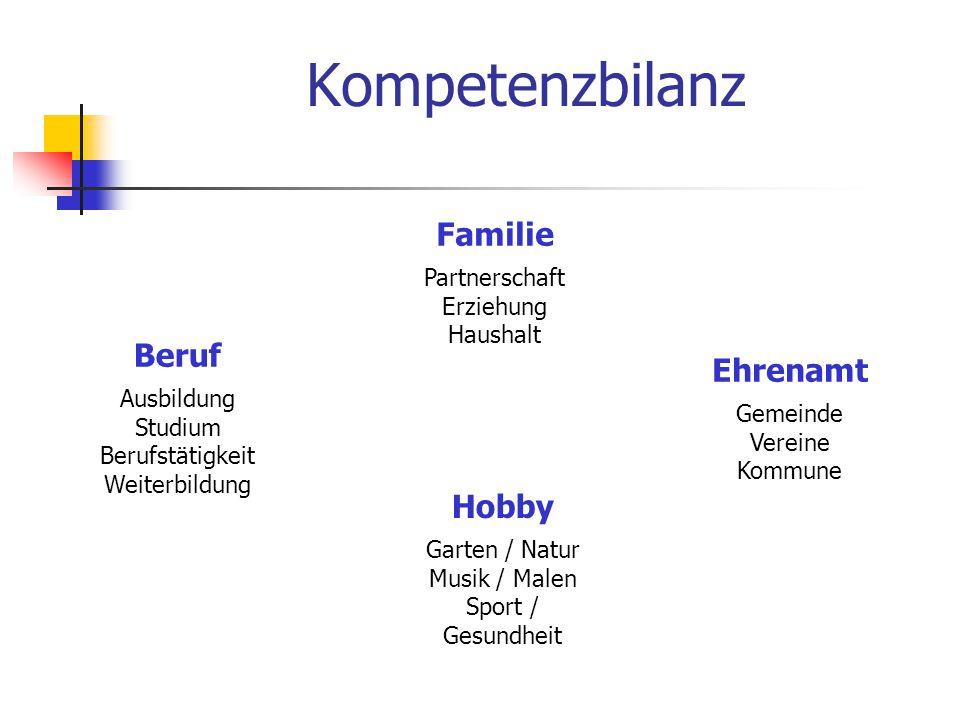 Kompetenzbilanz Familie Partnerschaft Erziehung Haushalt Beruf Ausbildung Studium Berufstätigkeit Weiterbildung Ehrenamt Gemeinde Vereine Kommune Hobby Garten / Natur Musik / Malen Sport / Gesundheit