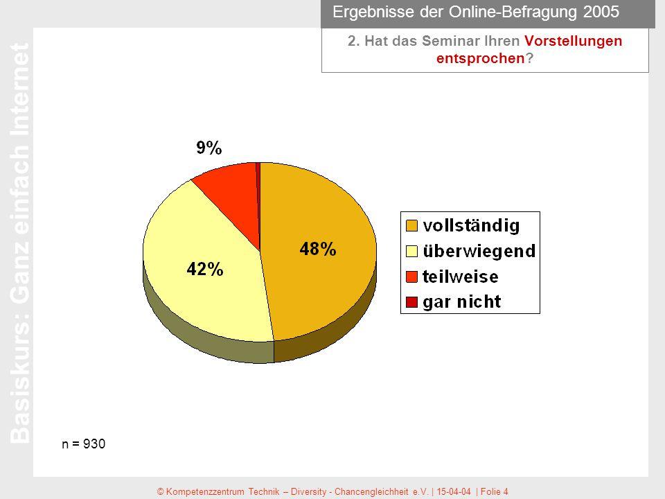 Ergebnisse der Online-Befragung 2005 Basiskurs: Ganz einfach Internet © Kompetenzzentrum Technik – Diversity - Chancengleichheit e.V.