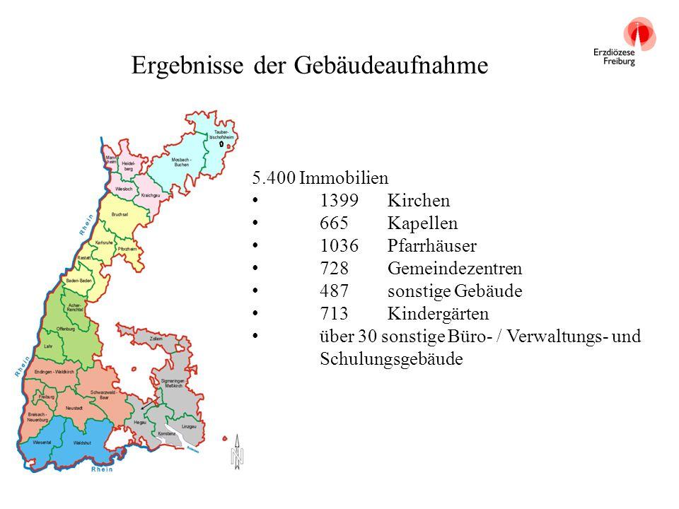 Ergebnisse der Gebäudeaufnahme 5.400 Immobilien 1399 Kirchen 665 Kapellen 1036Pfarrhäuser 728 Gemeindezentren 487 sonstige Gebäude 713 Kindergärten üb