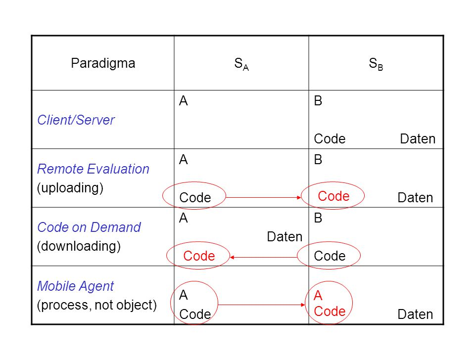 ParadigmaSASA SBSB Client/Server AB Code Daten Remote Evaluation (uploading) A Code B Daten Code on Demand (downloading) A Daten B Code Mobile Agent (process, not object) A Code Daten Code A Code