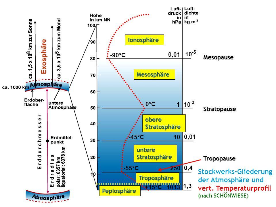 1013 1,3 +15°C 10 -3 1 0°C 0,4 250-55°C 0,01 10 -45°C Stockwerks-Gliederung der Atmosphäre und vert.