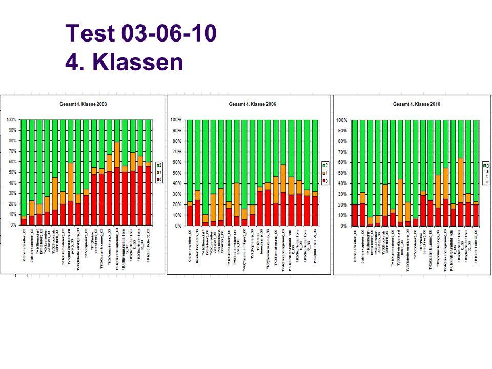 Test 03-06-10 4. Klassen
