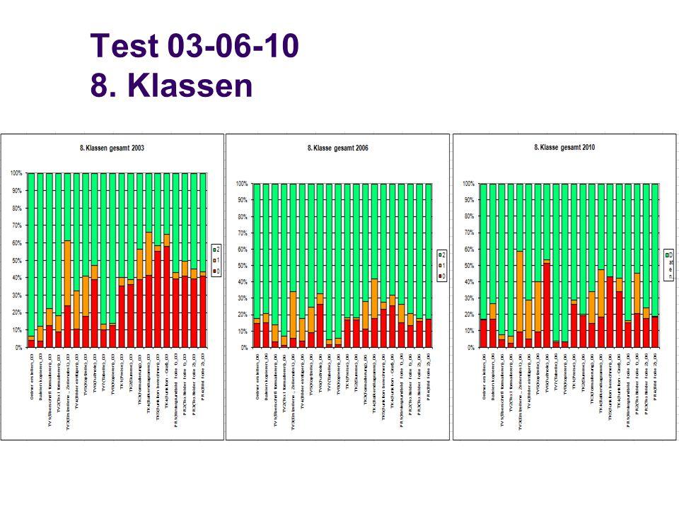 Test 03-06-10 8. Klassen