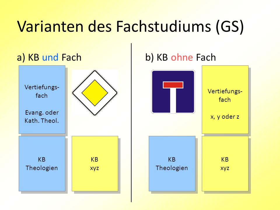 Varianten des Fachstudiums (GS) a) KB und Fachb) KB ohne Fach KB Theologien KB Theologien KB Theologien KB Theologien KB xyz KB xyz KB xyz KB xyz Vertiefungs- fach x, y oder z Vertiefungs- fach x, y oder z Vertiefungs- fach Evang.