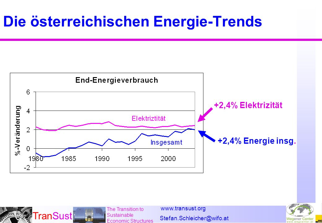 www.transust.org Stefan.Schleicher@wifo.at TranSust The Transition to Sustainable Economic Structures Die österreichischen Energie-Trends +2,4% Elektrizität +2,4% Energie insg.