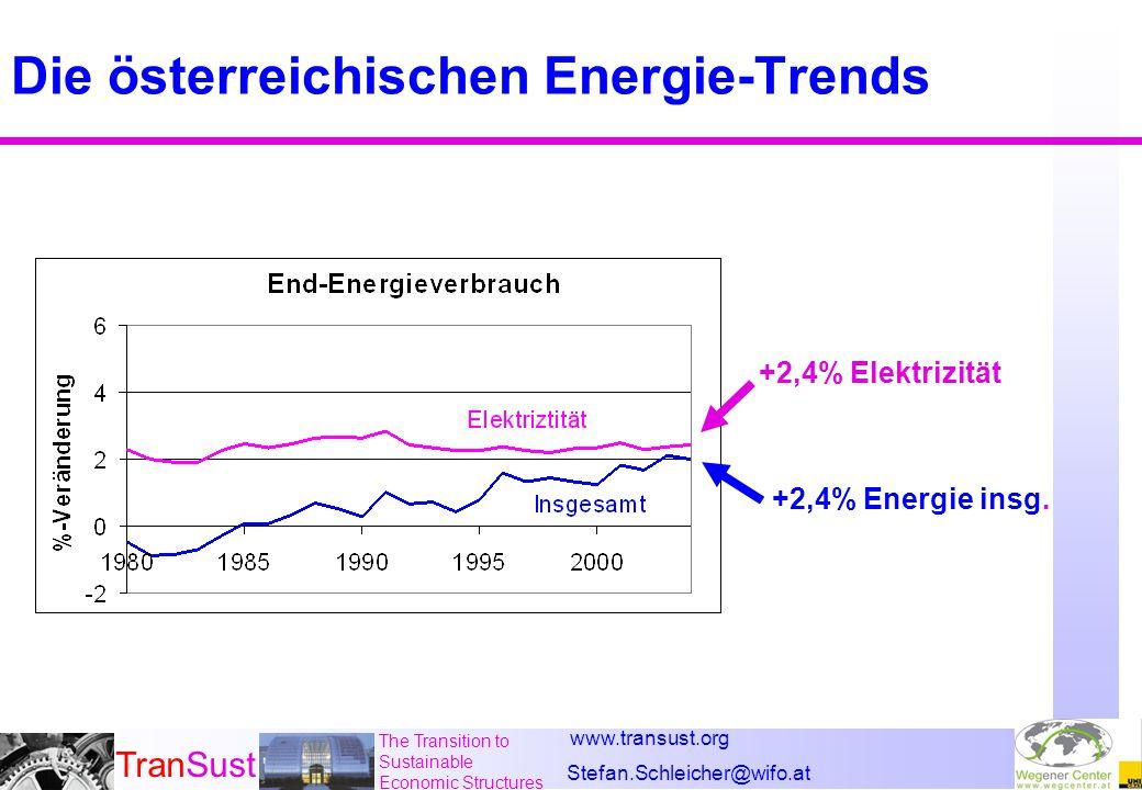 www.transust.org Stefan.Schleicher@wifo.at TranSust The Transition to Sustainable Economic Structures Die österreichische CO 2 -Bilanz