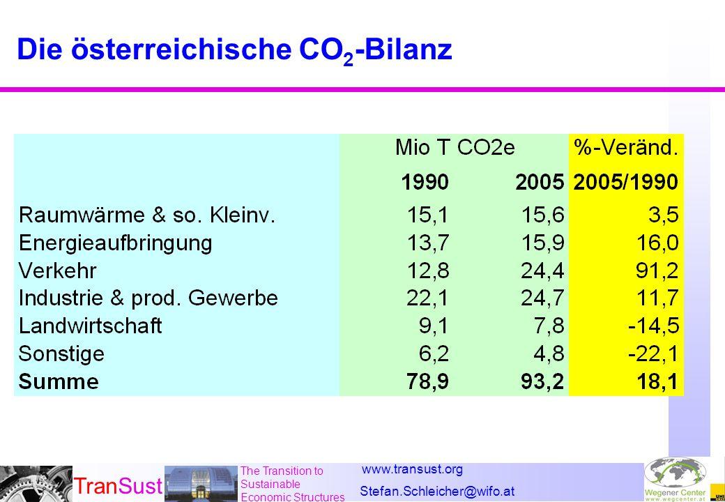 www.transust.org Stefan.Schleicher@wifo.at TranSust The Transition to Sustainable Economic Structures Österreich ist tief im Kyoto-Defizit n Die Vorschläge des aktuellen Entwurfes für die Klimastrategie Die Kyoto-Bilanz Mio Tonnen CO 2 e 93,2Emissionen 2005 68,7Kyoto-Ziel 24,5Kyoto-Defizit 9,0Ausländische Zukäufe 15,5Inländische Reduktion