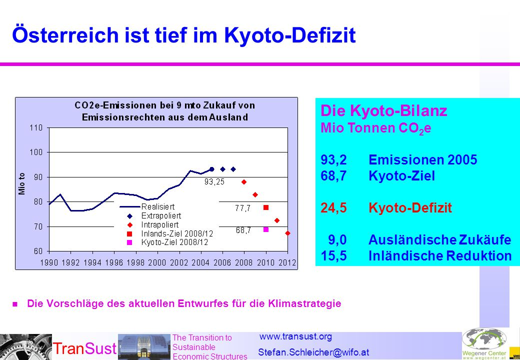 www.transust.org Stefan.Schleicher@wifo.at TranSust The Transition to Sustainable Economic Structures Österreich ist tief im Kyoto-Defizit n Die Vorsc