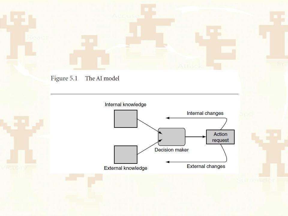 Decision Making Tools Decision Trees State Machines Behaviour Trees