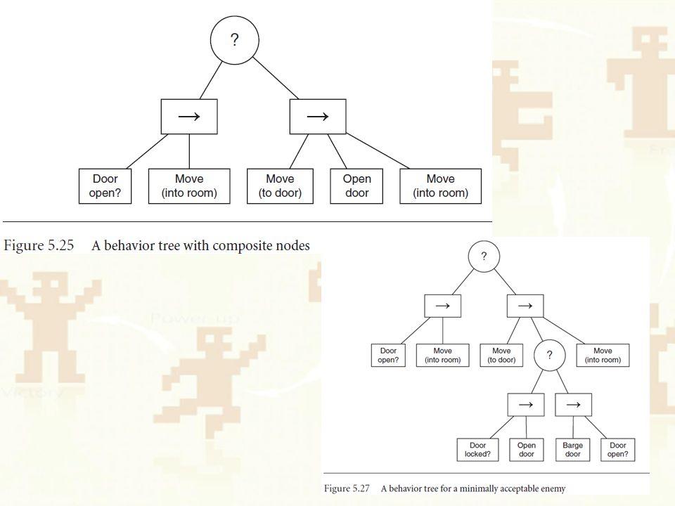 Quellen : Artificial Intelligence for Games – Ian Millington, John Funge https://www.youtube.com/watch?v=xzxMz39 TWgw http://ai4g.com/