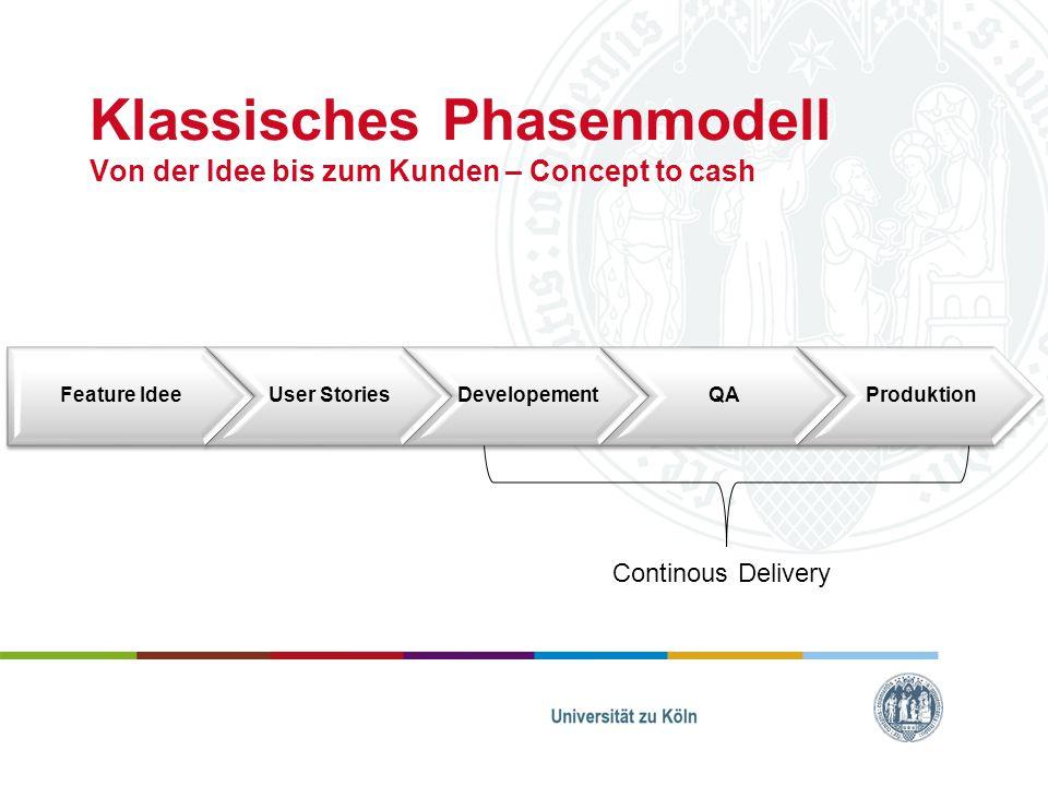 Klassisches Phasenmodell Von der Idee bis zum Kunden – Concept to cash Continous Delivery Feature IdeeUser StoriesDevelopementQAProduktion
