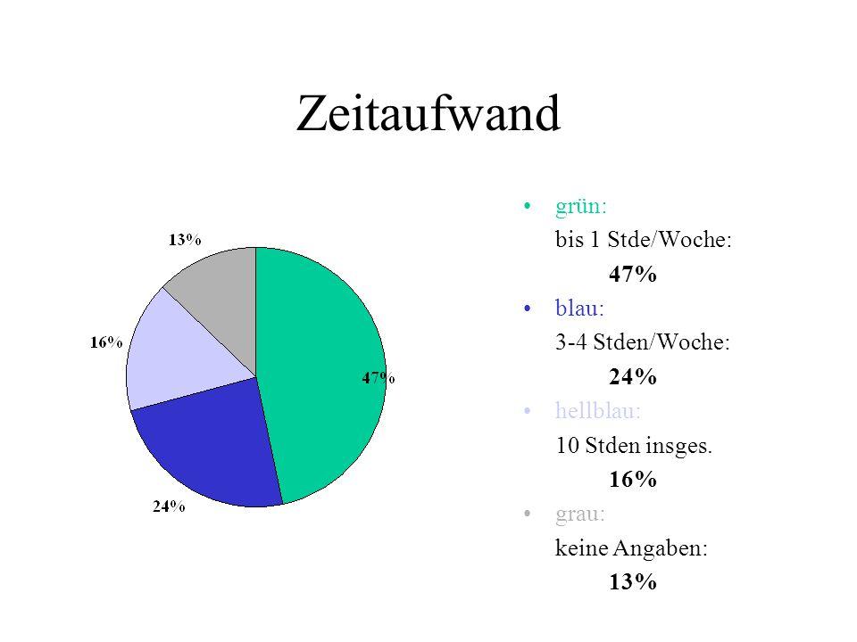 Zeitaufwand grün: bis 1 Stde/Woche: 47% blau: 3-4 Stden/Woche: 24% hellblau: 10 Stden insges.