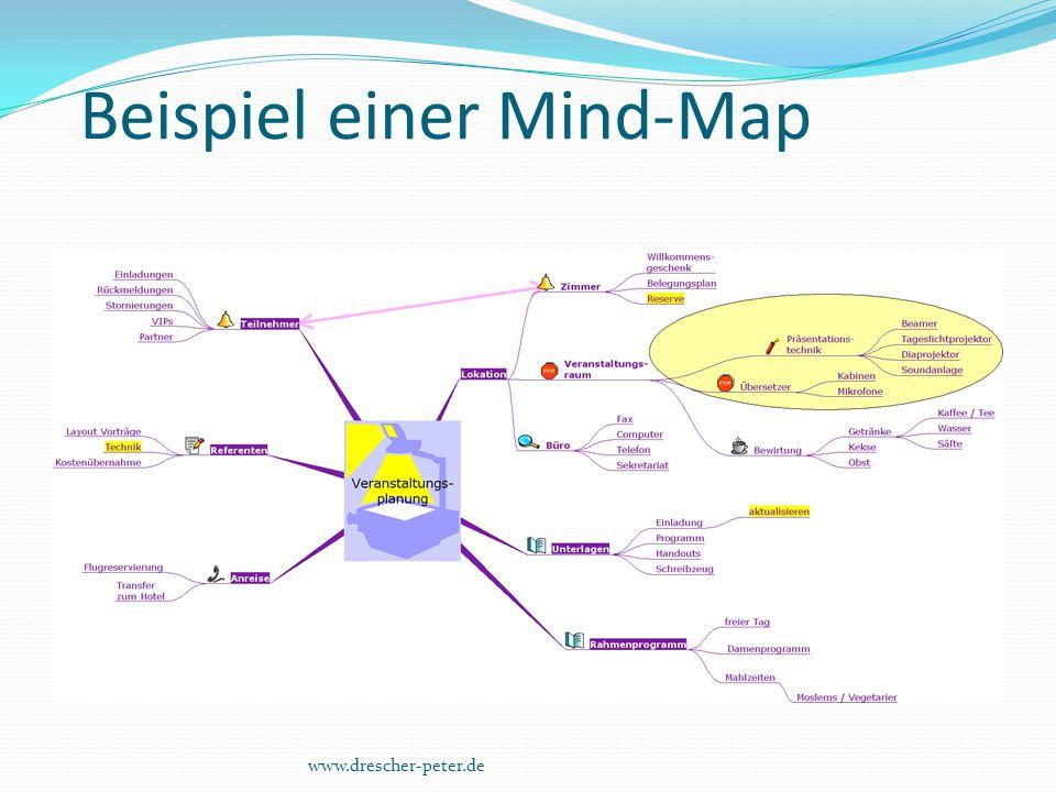 Beispiel einer Mind-Map www.drescher-peter.de