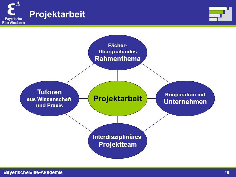 Bayerische Elite-Akademie 10 Projektarbeit Tutoren aus Wissenschaft und Praxis Kooperation mit Unternehmen Fächer- Übergreifendes Rahmenthema Interdis