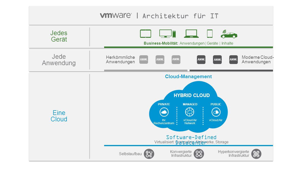 10 Jede Anwendung Herkömmliche Anwendungen Moderne Cloud- Anwendungen Eine Cloud Cloud-Management Selbstaufbau Konvergierte Infrastruktur Hyperkonverg