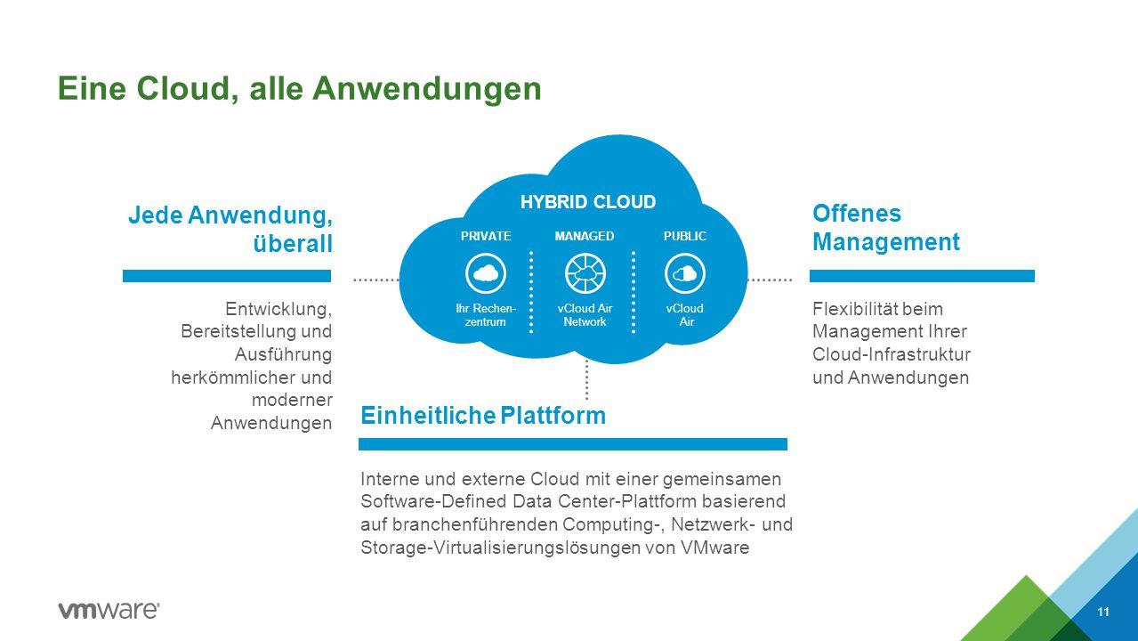 Eine Cloud, alle Anwendungen 11 Jede Anwendung, überall Entwicklung, Bereitstellung und Ausführung herkömmlicher und moderner Anwendungen Offenes Management Flexibilität beim Management Ihrer Cloud-Infrastruktur und Anwendungen Einheitliche Plattform Interne und externe Cloud mit einer gemeinsamen Software-Defined Data Center-Plattform basierend auf branchenführenden Computing-, Netzwerk- und Storage-Virtualisierungslösungen von VMware HYBRID CLOUD PRIVATEMANAGED Ihr Rechen- zentrum vCloud Air Network PUBLIC vCloud Air