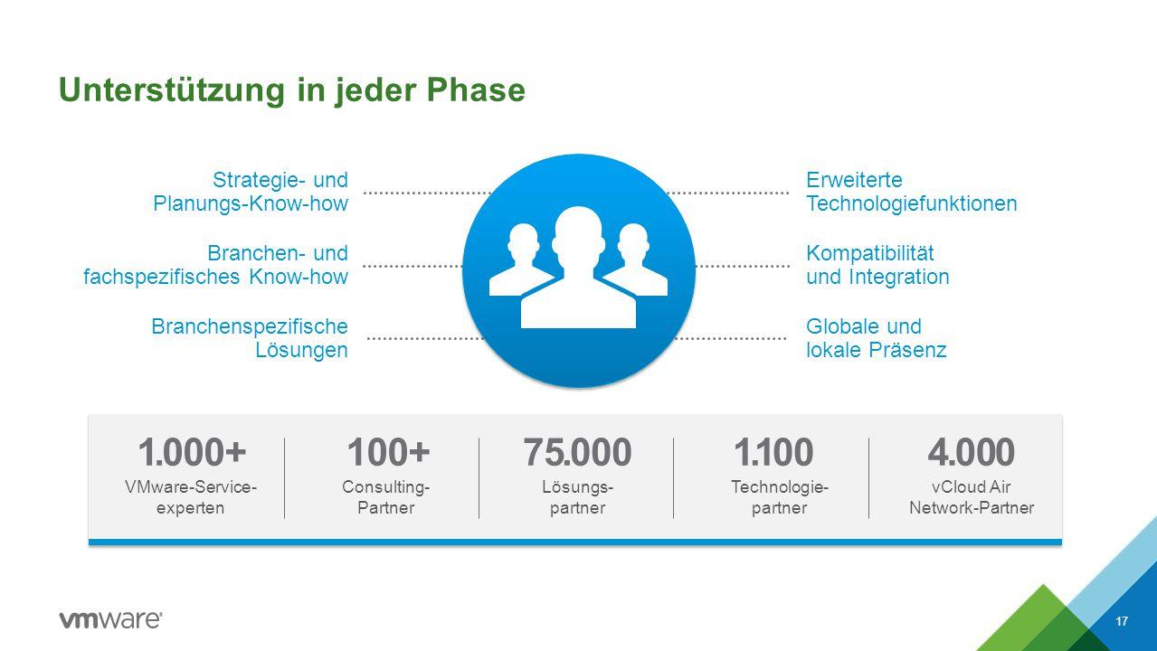 Unterstützung in jeder Phase 17 Branchenspezifische Lösungen Globale und lokale Präsenz Kompatibilität und Integration Branchen- und fachspezifisches Know-how Strategie- und Planungs-Know-how Erweiterte Technologiefunktionen 1.000+ VMware-Service- experten 100+ Consulting- Partner 75.000 Lösungs- partner 1.100 Technologie- partner 4.000 vCloud Air Network-Partner