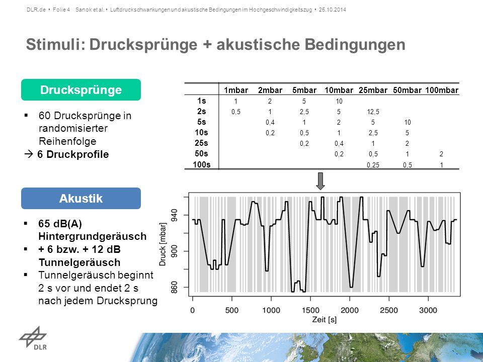 Stimuli: Drucksprünge + akustische Bedingungen Drucksprünge  60 Drucksprünge in randomisierter Reihenfolge  6 Druckprofile  65 dB(A) Hintergrundger