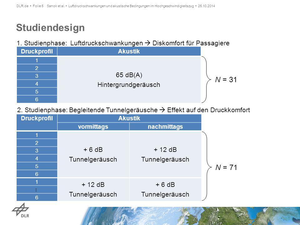 Studiendesign Druckprofil Akustik vormittagsnachmittags 1 + 6 dB Tunnelgeräusch + 12 dB Tunnelgeräusch 2 3 4 5 6 1 + 12 dB Tunnelgeräusch + 6 dB Tunne