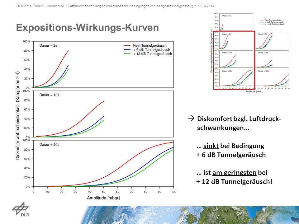 Expositions-Wirkungs-Kurven Sanok et al. Luftdruckschwankungen und akustische Bedingungen im Hochgeschwindigkeitszug 25.10.2014 DLR.de Folie 7  Disko