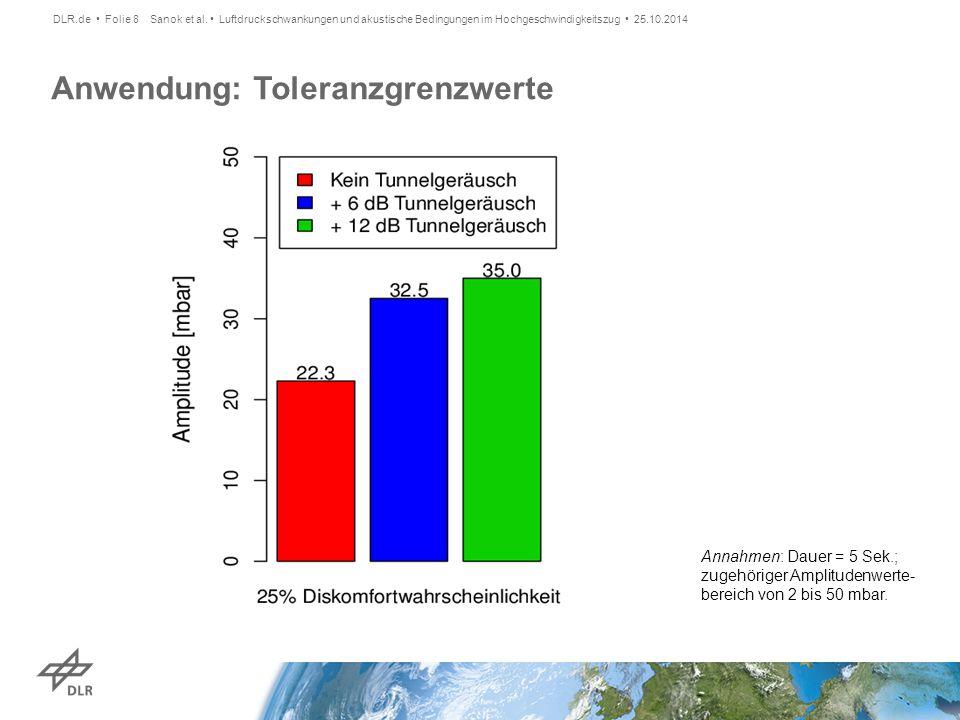 Toleranzgrenzwerte für Druckschwankungen unter verschiedenen Geräuschbedingungen  Tunnelgeräusche senken Diskomfort bzgl.
