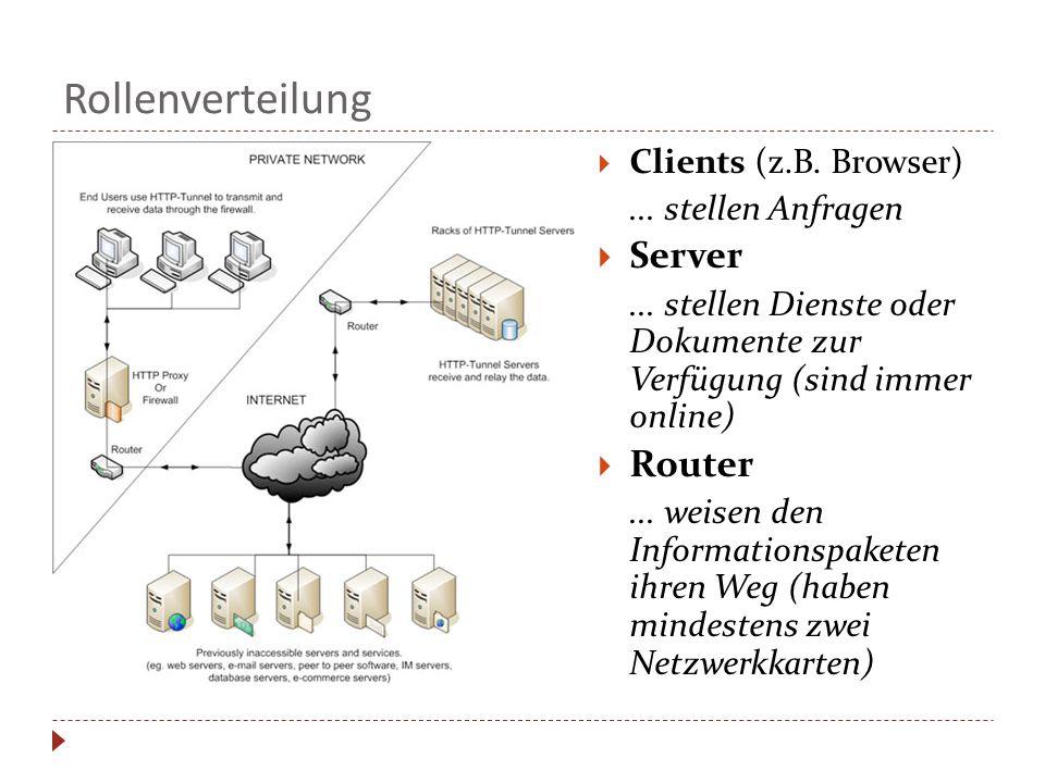 Rollenverteilung  Clients (z.B. Browser)... stellen Anfragen  Server... stellen Dienste oder Dokumente zur Verfügung (sind immer online)  Router...