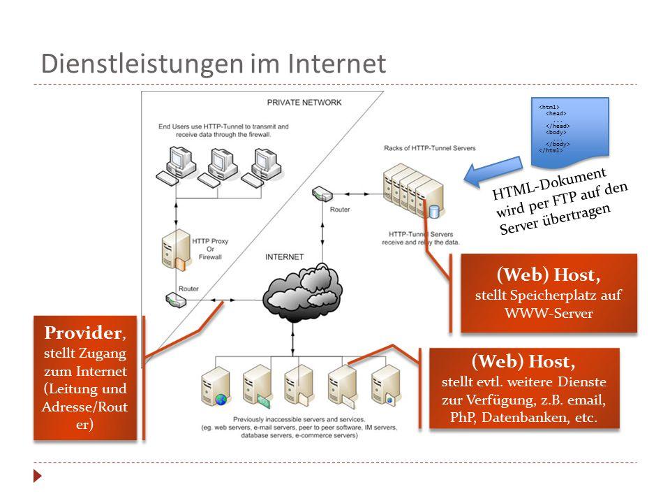 Dienstleistungen im Internet Provider, stellt Zugang zum Internet (Leitung und Adresse/Rout er) (Web) Host, stellt Speicherplatz auf WWW-Server (Web)