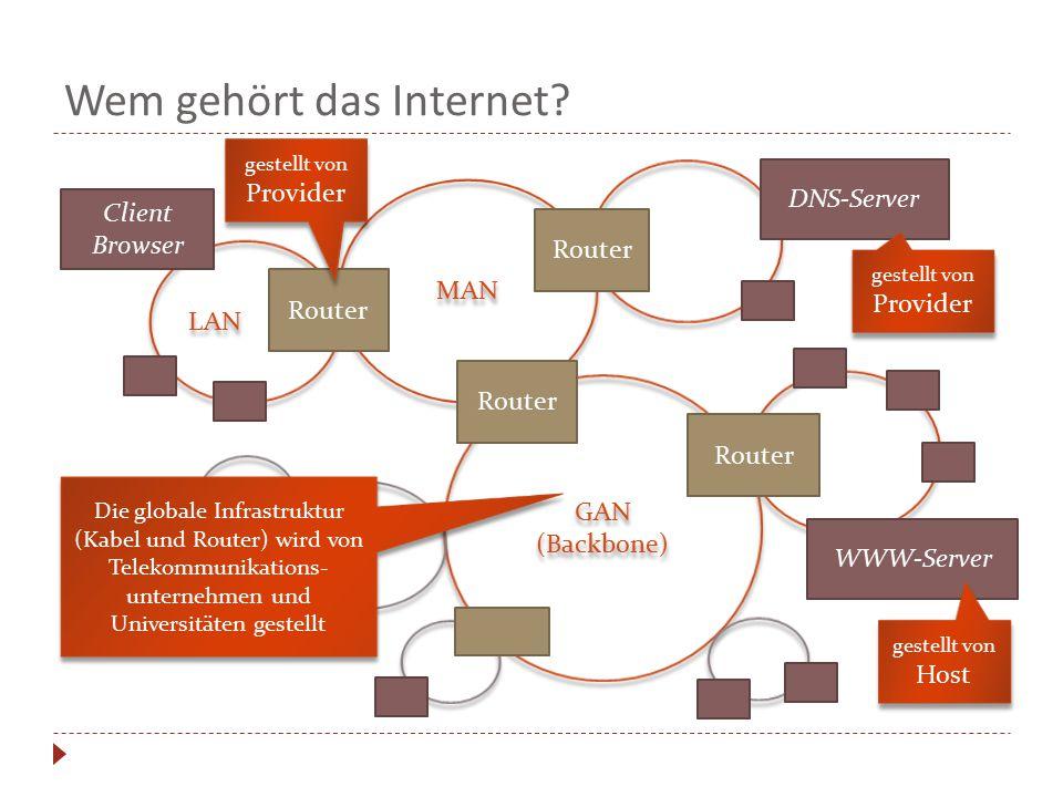 Wem gehört das Internet? LAN MAN GAN (Backbone) GAN (Backbone) Client Browser Router DNS-Server WWW-Server gestellt von Host gestellt von Provider Die