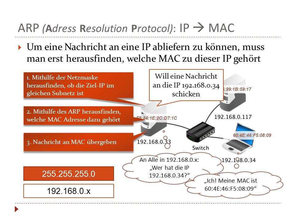 ARP (Adress Resolution Protocol): IP  MAC  Um eine Nachricht an eine IP abliefern zu können, muss man erst herausfinden, welche MAC zu dieser IP geh