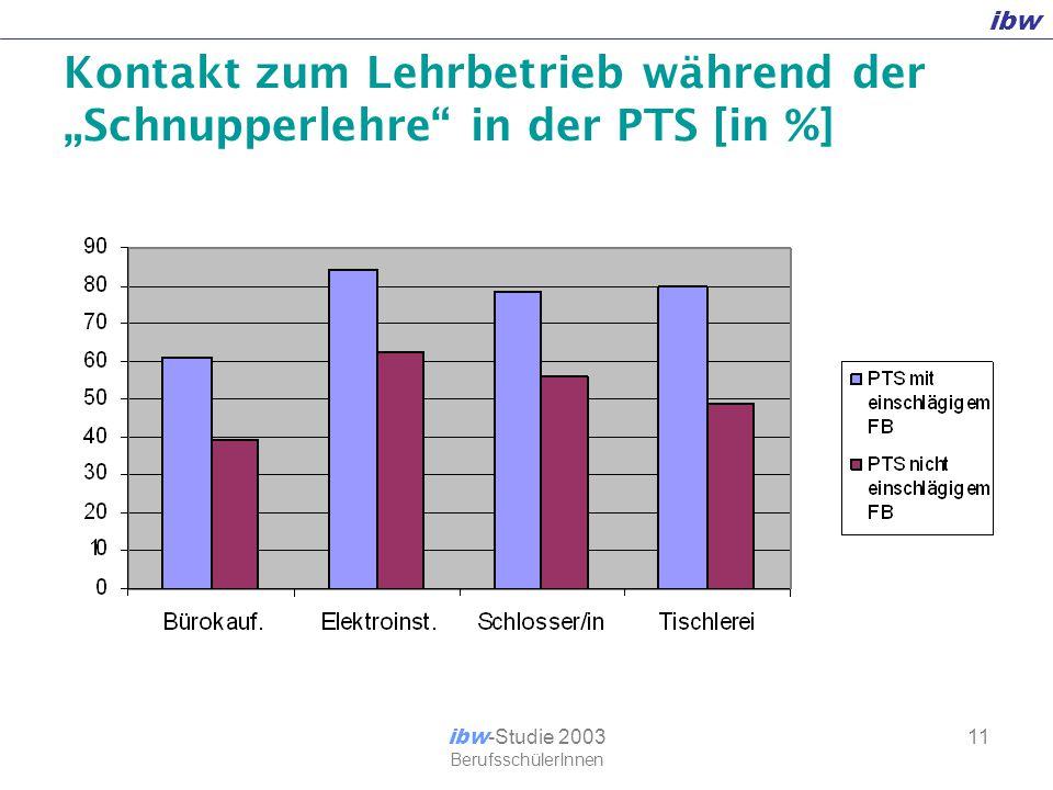 """ibw ibw -Studie 2003 BerufsschülerInnen 11 Kontakt zum Lehrbetrieb während der """"Schnupperlehre in der PTS [in %]"""