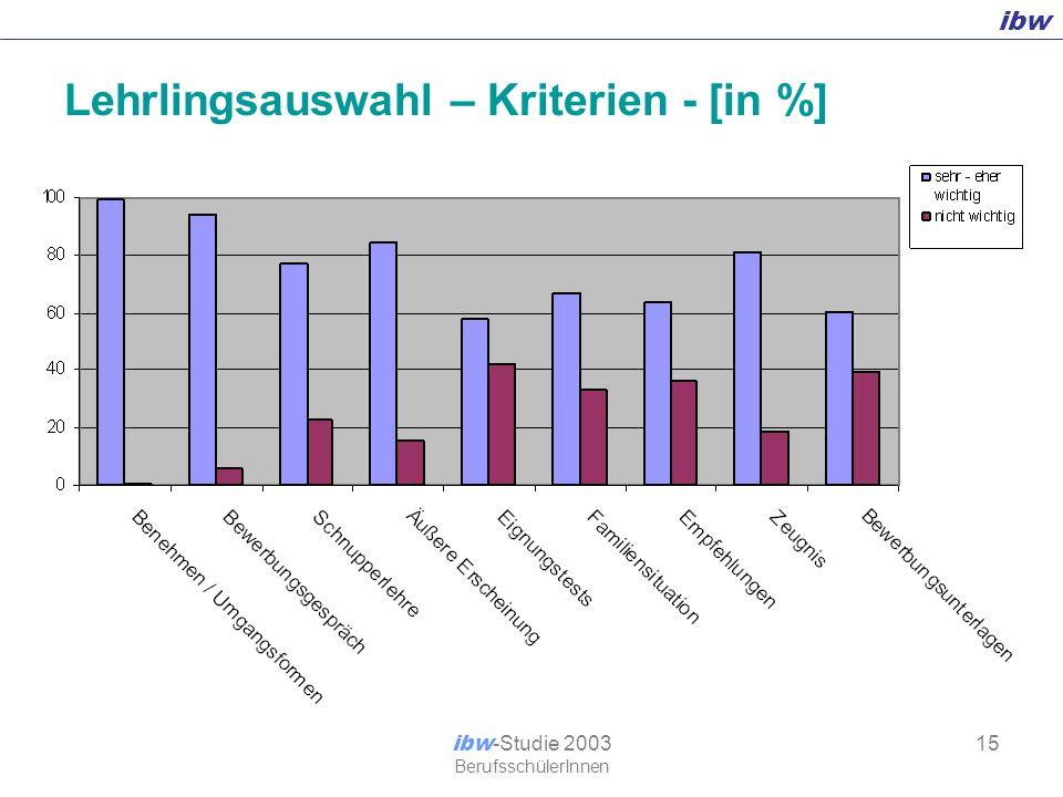 ibw ibw -Studie 2003 BerufsschülerInnen 15 Lehrlingsauswahl – Kriterien - [in %]