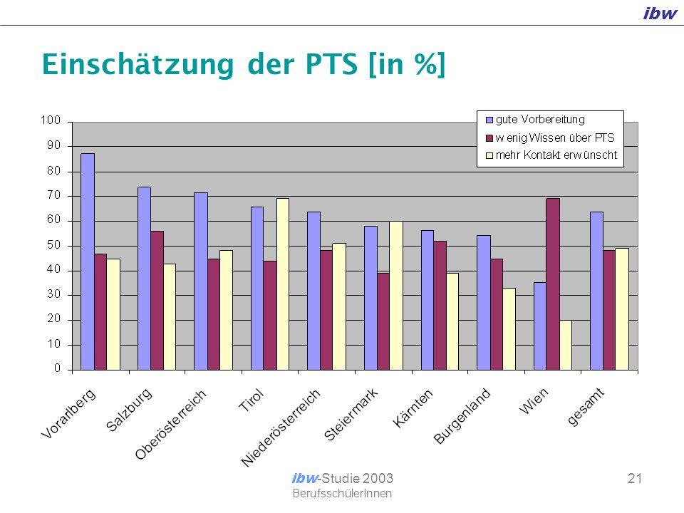 ibw ibw -Studie 2003 BerufsschülerInnen 21 Einschätzung der PTS [in %]
