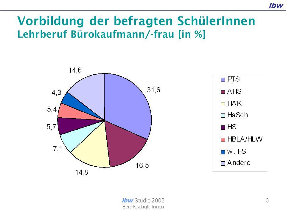 ibw ibw -Studie 2003 BerufsschülerInnen 14 Art der Lehrlingssuche – [in %] Schnupperlehre Bewerbung AMS Information-Schulen Inserate ~80 % ~35 % ~33 % ~9 % ~80 %