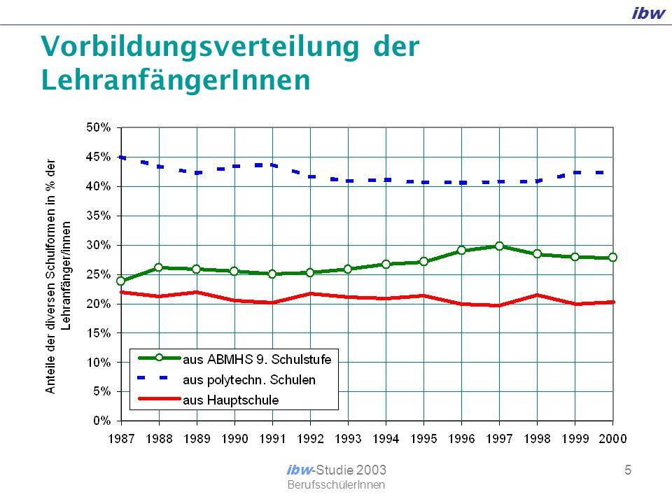 ibw ibw -Studie 2003 BerufsschülerInnen 6 Geschlecht nach Lehrberufen [in %]