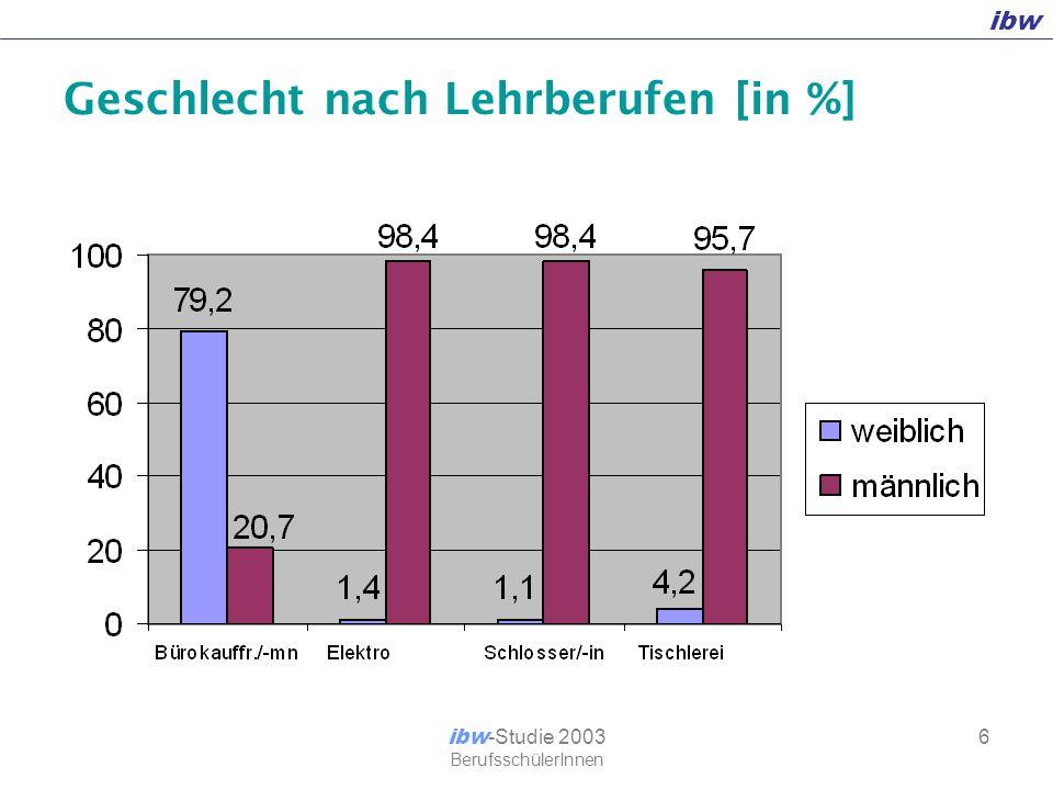 ibw ibw -Studie 2003 BerufsschülerInnen 17 Persönliche und soziale Kompetenzen sehr gut + gut [in %]