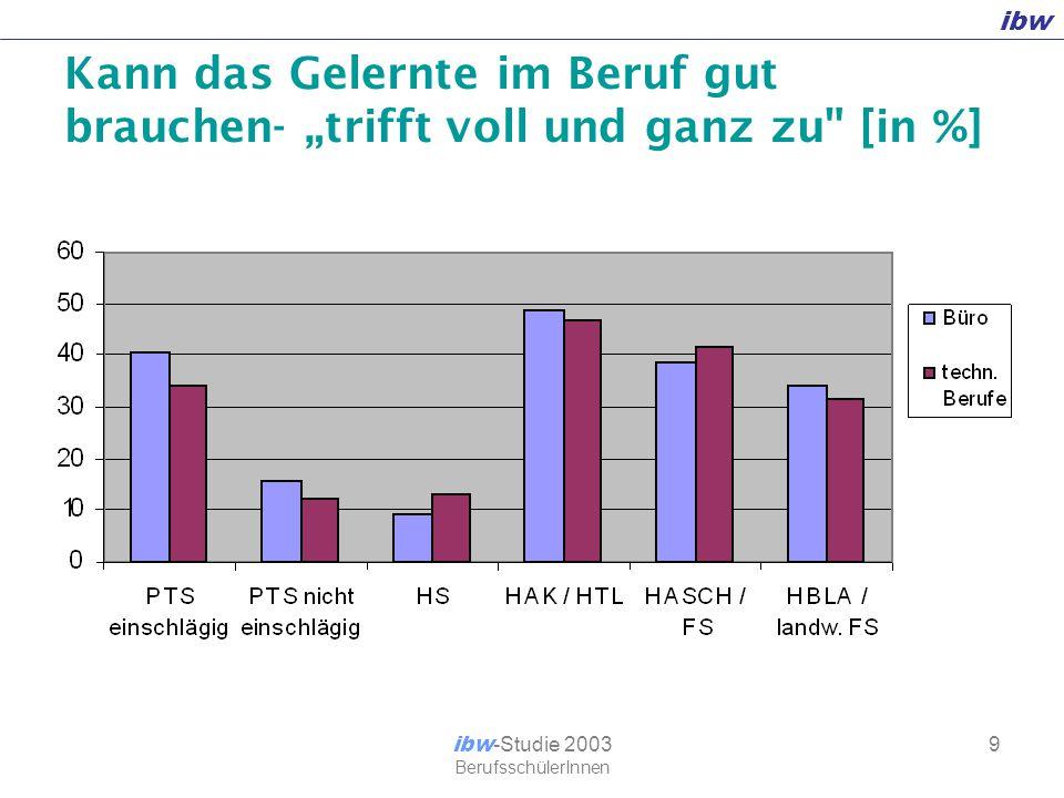 """ibw ibw -Studie 2003 BerufsschülerInnen 10 Gute Vorbereitung auf den Lehrberuf - """"JA [in %]"""