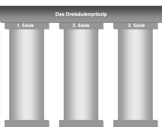 Das Dreisäulenprinzip 1. Säule2. Säule3. Säule