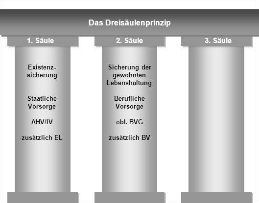Das Dreisäulenprinzip Existenz- sicherung Staatliche Vorsorge AHV/IV zusätzlich EL Sicherung der gewohnten Lebenshaltung Berufliche Vorsorge obl. BVG