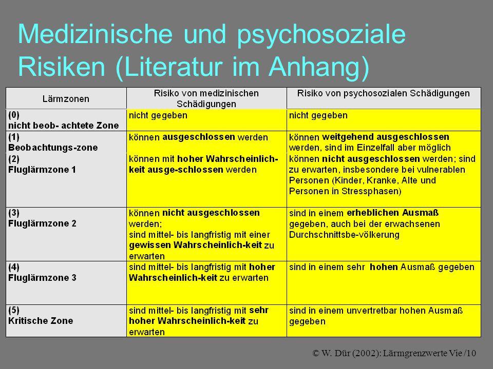 © W. Dür (2002): Lärmgrenzwerte Vie /10 Medizinische und psychosoziale Risiken (Literatur im Anhang)