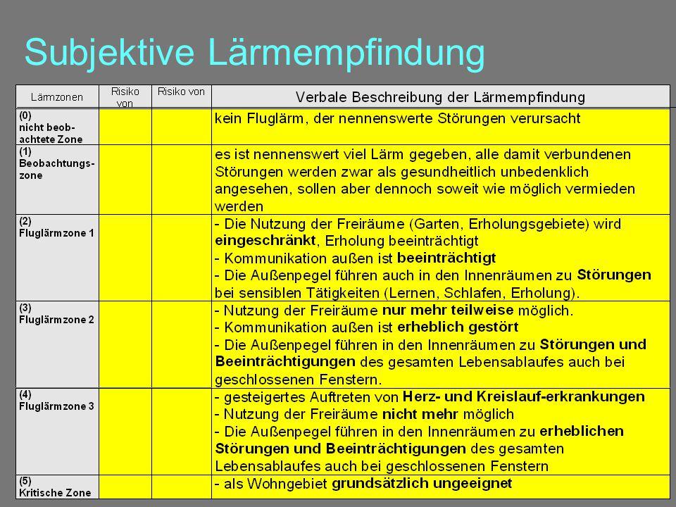 © W. Dür (2002): Lärmgrenzwerte Vie /11 Subjektive Lärmempfindung