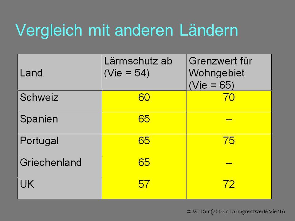 © W. Dür (2002): Lärmgrenzwerte Vie /16 Vergleich mit anderen Ländern