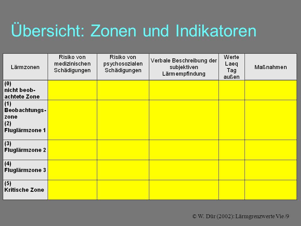 © W. Dür (2002): Lärmgrenzwerte Vie /9 Übersicht: Zonen und Indikatoren