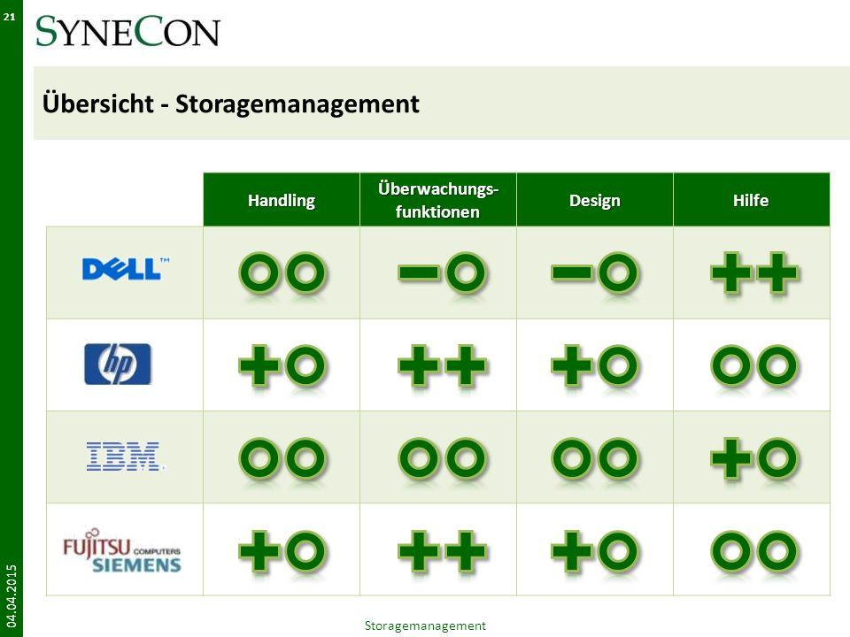 Übersicht - Storagemanagement 04.04.2015 21Handling Überwachungs- funktionen DesignHilfe Storagemanagement