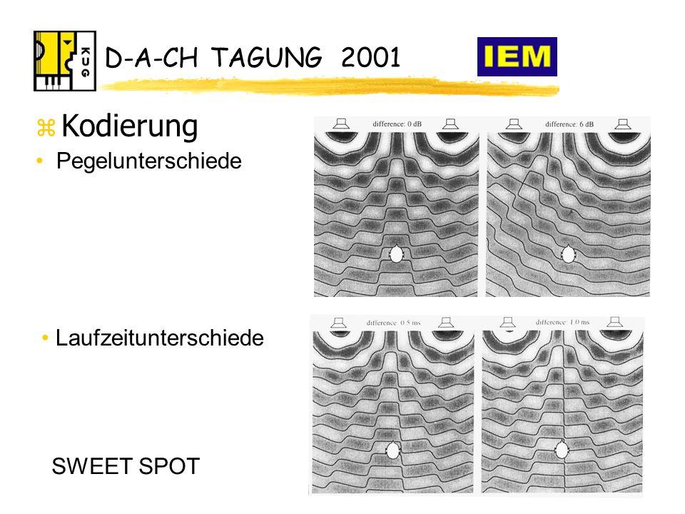 D-A-CH TAGUNG 2001 z Kodierung Laufzeitunterschiede Pegelunterschiede SWEET SPOT