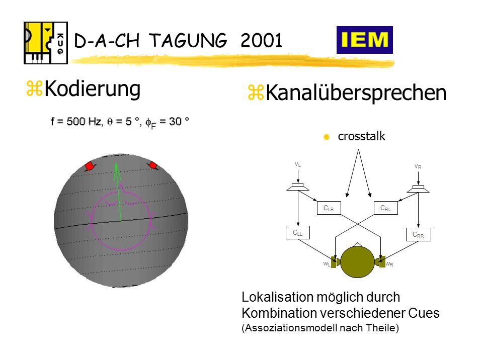 D-A-CH TAGUNG 2001 zKodierung wRwR wLwL vLvL vRvR C RR C LL C LR C RL l crosstalk zKanalübersprechen Lokalisation möglich durch Kombination verschiedener Cues (Assoziationsmodell nach Theile)