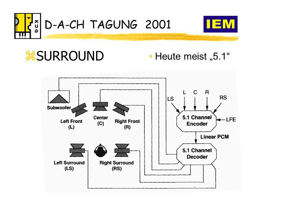 """D-A-CH TAGUNG 2001 zSURROUND Heute meist """"5.1"""