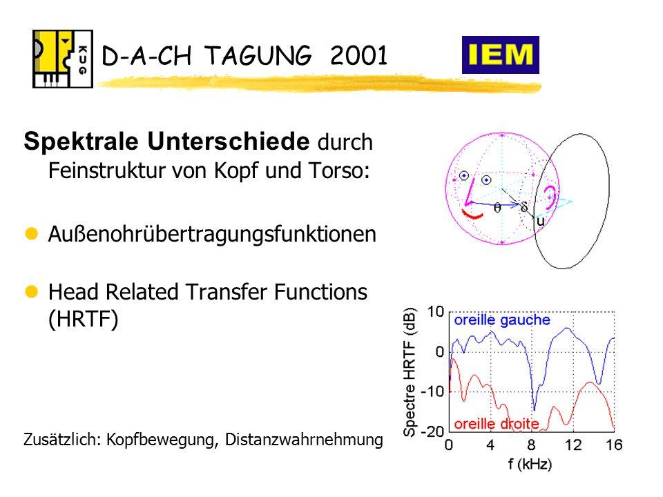 D-A-CH TAGUNG 2001 Spektrale Unterschiede durch Feinstruktur von Kopf und Torso: lAußenohrübertragungsfunktionen lHead Related Transfer Functions (HRTF) Zusätzlich: Kopfbewegung, Distanzwahrnehmung