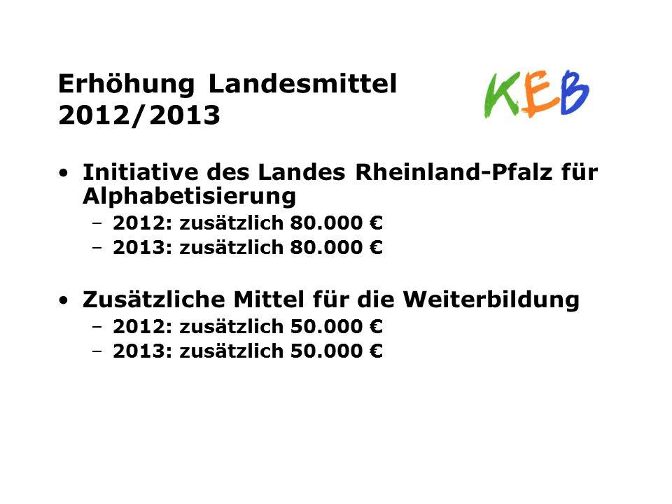 Erhöhung Landesmittel 2012/2013 Initiative des Landes Rheinland-Pfalz für Alphabetisierung –2012: zusätzlich 80.000 € –2013: zusätzlich 80.000 € Zusät