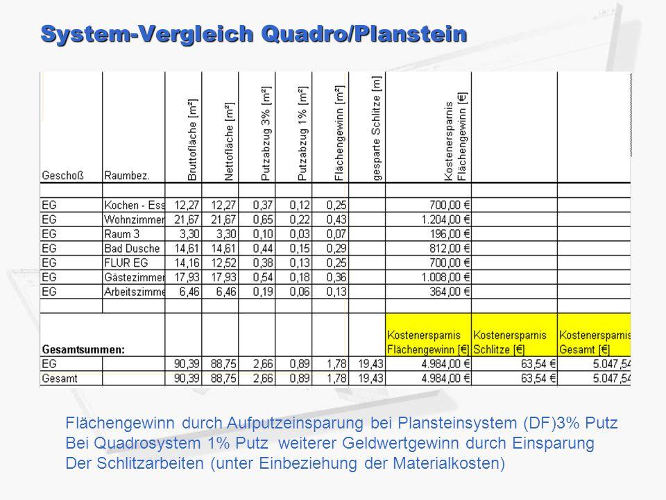 System-Vergleich Quadro/Planstein Flächengewinn durch Aufputzeinsparung bei Plansteinsystem (DF)3% Putz Bei Quadrosystem 1% Putz weiterer Geldwertgewinn durch Einsparung Der Schlitzarbeiten (unter Einbeziehung der Materialkosten)